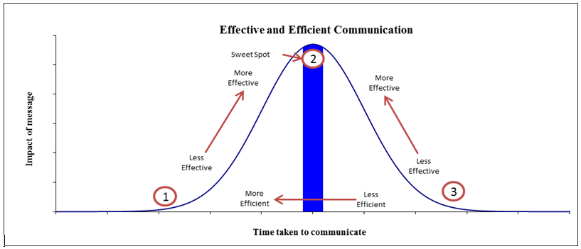 Effective and Efficient Communication Graph2