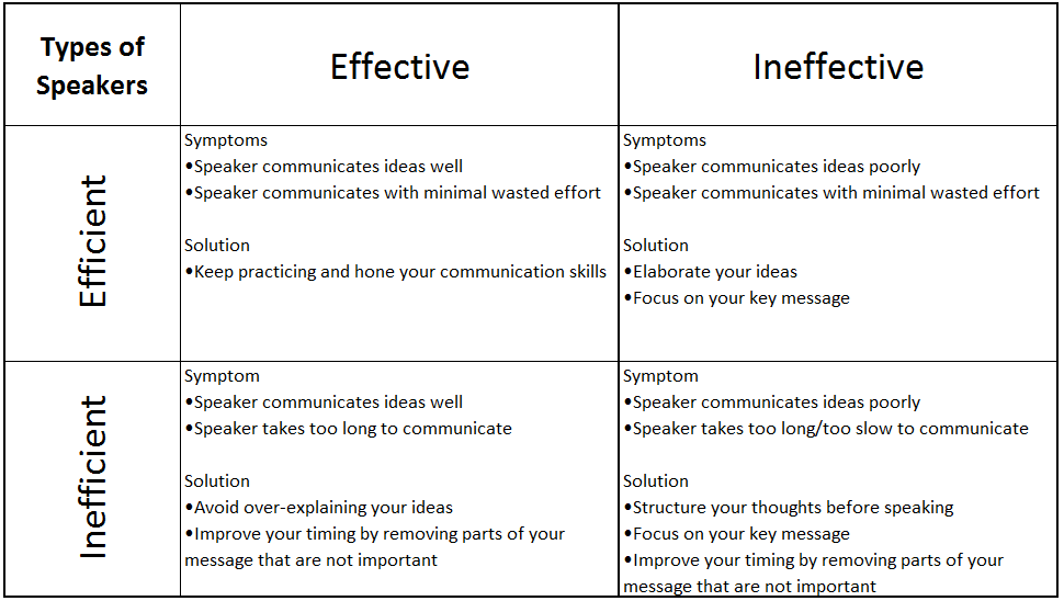 Effective and Efficient Communication Table
