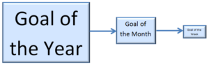 Goal of the year broken down