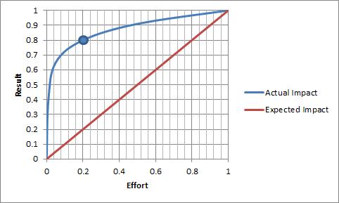 Effort Reward Graph