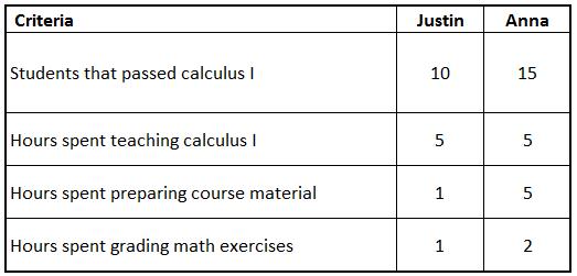 Effective vs. Efficient Example 2