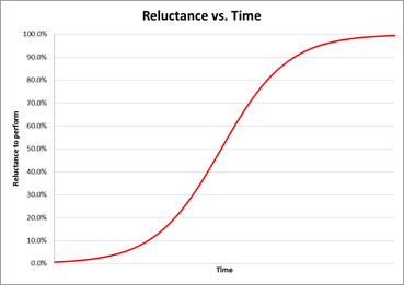 reluctance-graph