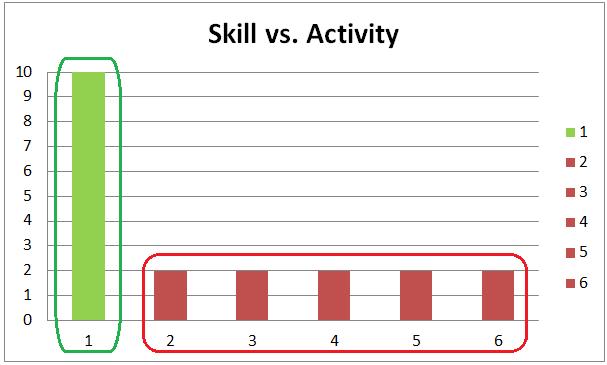 skill-vs-activity